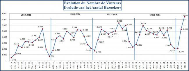2014 10 31 visiteurs
